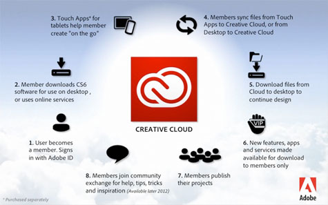 creative_cloud3
