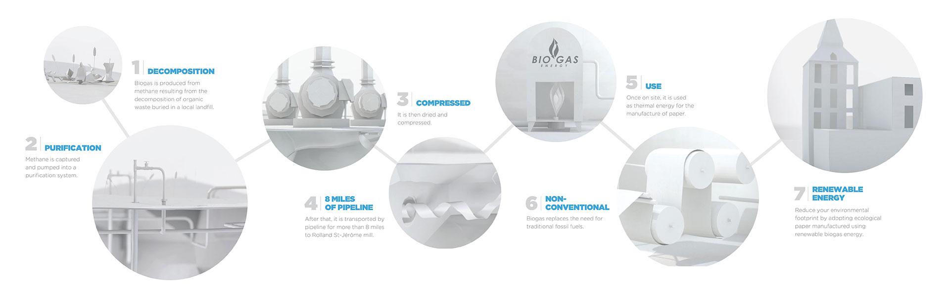 biogas-process