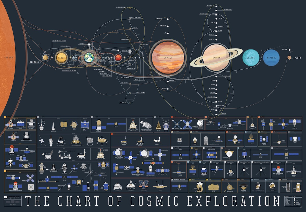 cosmic exploration chart design