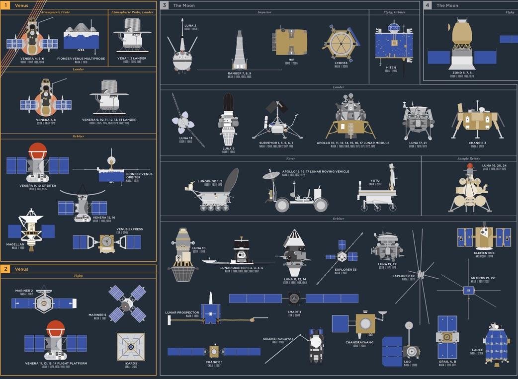 cosmic exploration chart design
